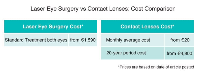 Compare Costs: Laser Eye Surgery vs Contact Lenses Laser ...